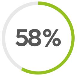 Porcentaje de empresas que reportan en Chile